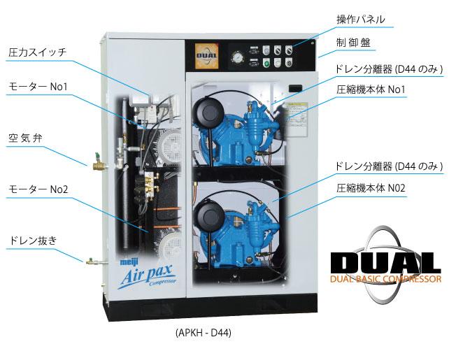 圧縮器本体を2台搭載した新コンセプト DUAL AIR PAX